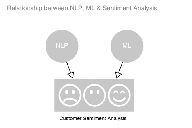Customer_Sentiment_Analysis_Image2