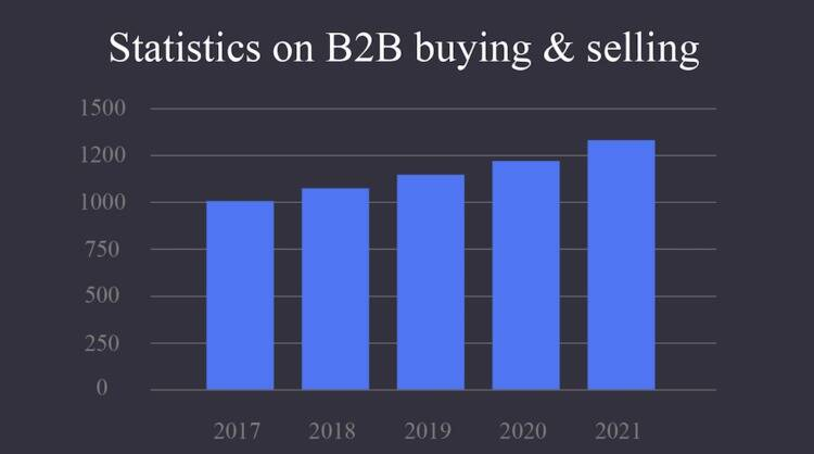 B2B Buying & Selling