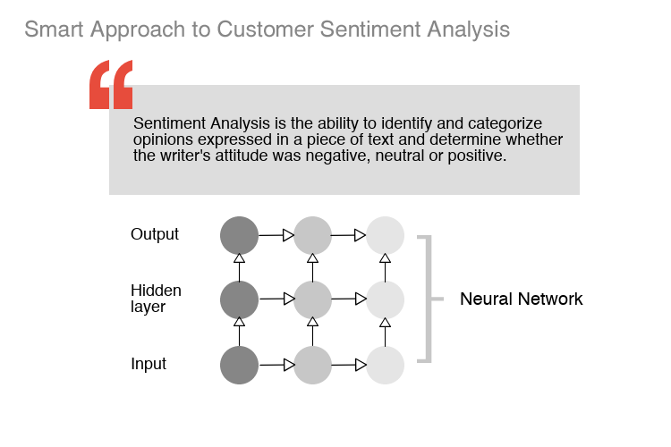 Customer_Sentiment_Analysis_Image1